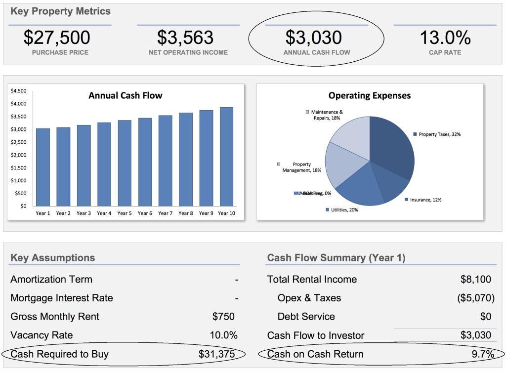 Rental Analysis Step 7