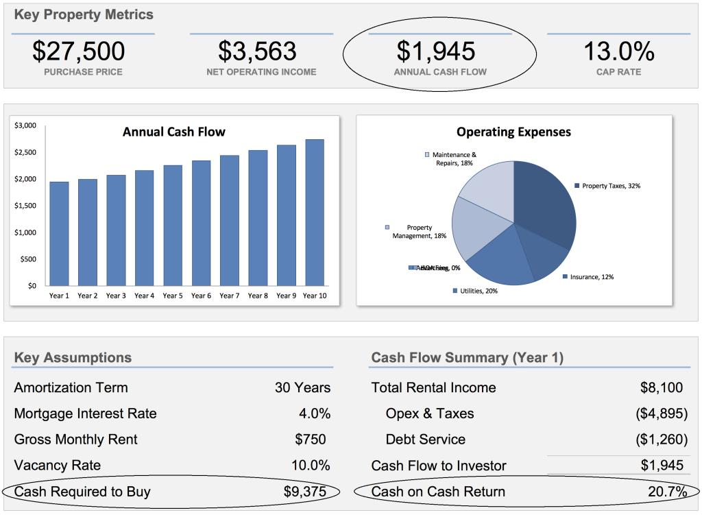 Rental Analysis Step 8