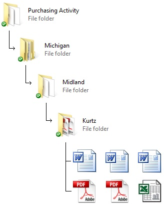 Folder Organization1