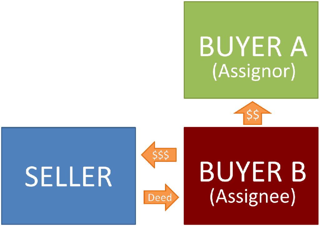 Wholesaling made simple a comprehensive guide to assigning stage 4 outside investor buyer b closes with the seller and you buyer a get paid the balance of your assignment fee fandeluxe Choice Image