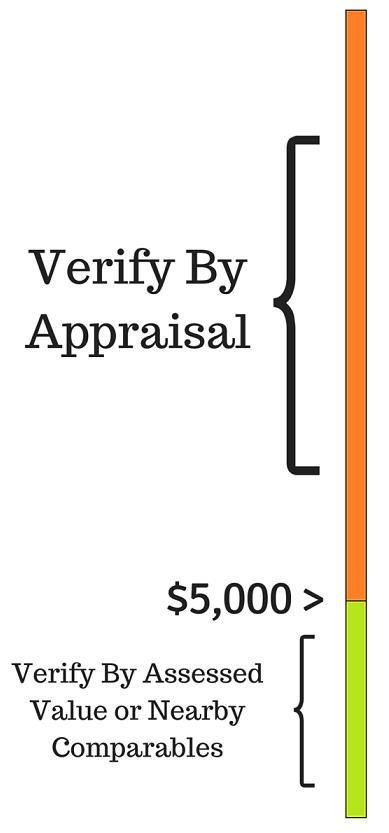 $5,000 -