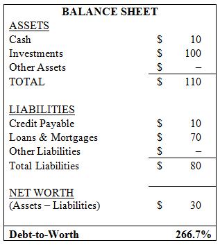 Debt-to-Worth Balance Sheet