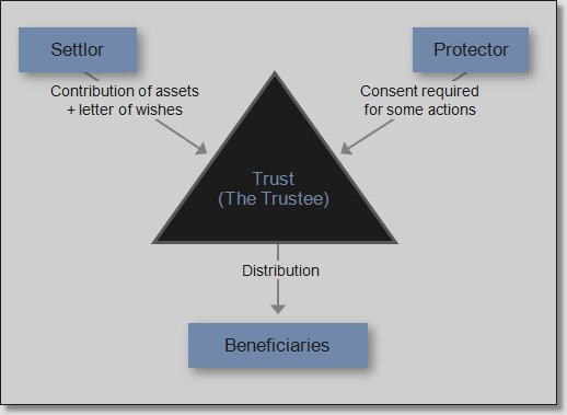 Chart_of_a_trust