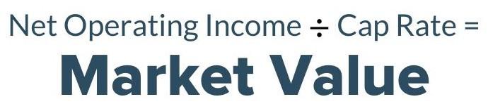 Market Value Cap Rate Calculation