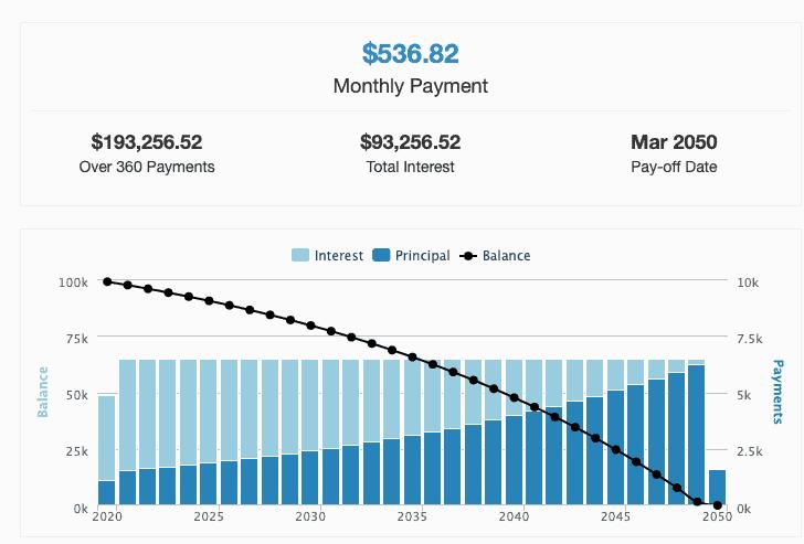 compound interest mortgage