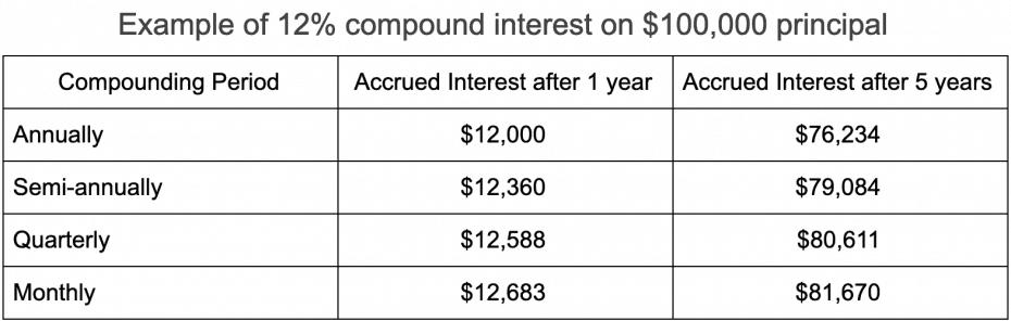 compound interest table