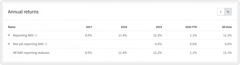 fundrise annual returns 2020
