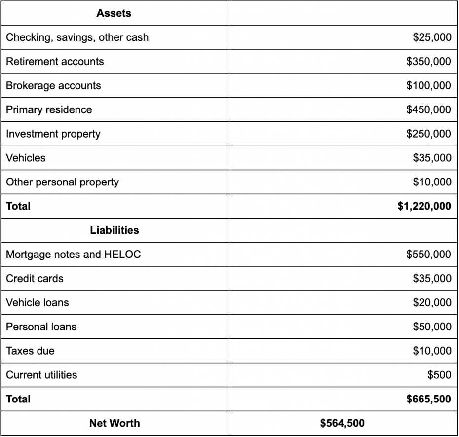 net worth calculation example